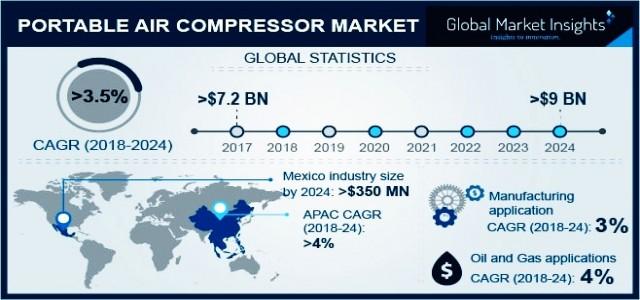 Portable Air Compressor Market By Revenue & Regional Forecast 2018-2024