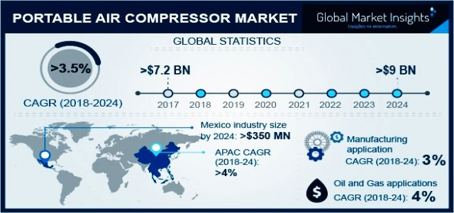 Global Portable Air Compressor Market Trend 2018-2024 By Application - Building & Construction, Food & Beverage, Oil & Gas, Mining & Quarrying