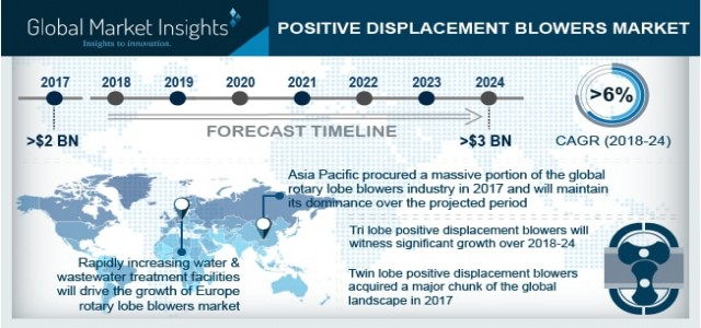 Positive Displacement Blowers Market Trend & Growth Forecast 2018-2024 By End-user - Water & Wastewater Treatment, Packaging