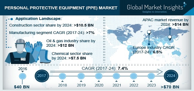 PPE Market 2017 to 2024 - By Application Construction, Oil & Gas, Manufacturing, Chemicals, Pharmaceutical, Food, Transportation