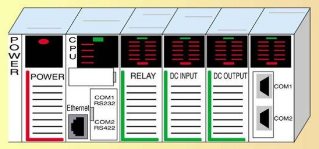 Programmable Logic Controller (PLC) Market Future Opportunities and Technological Innovations to 2024