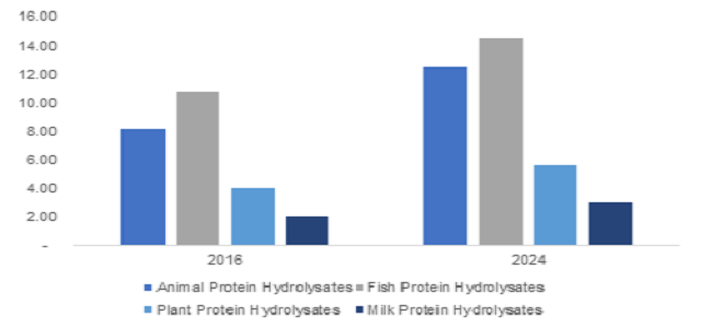 Protein Hydrolysate for Animal Feed Application Market worth over USD 835 Million by 2024