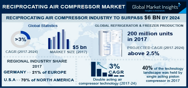 Reciprocating Air Compressor Market By Revenue & Regional Forecast 2018-2024