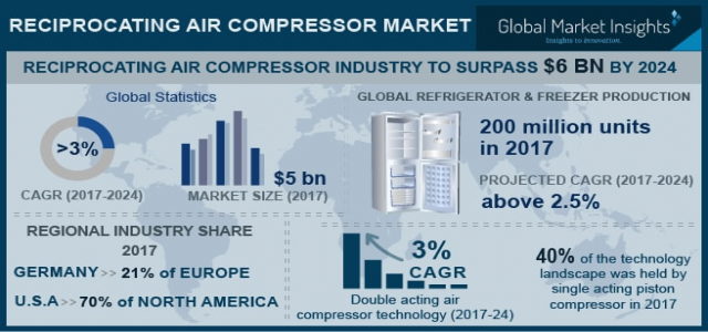 Reciprocating Air Compressor Market Trend & Growth Forecast 2018-2024 By Technology - Single-acting, Double-acting