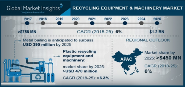 Recycling Equipment & Machinery Market Regional Analysis & Growth Trends over 2018 to 2025