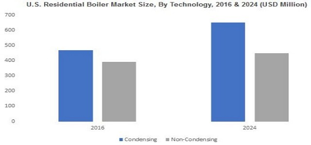 Residential Boiler Market Growth Analysis, Industry Trends & Forecast by 2024