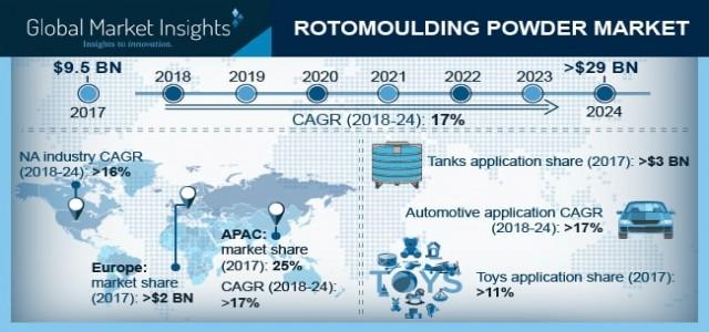 Global Rotomoulding Powder Market to grow at 17% CAGR till 2024