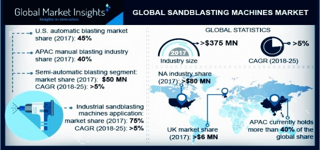 Sandblasting Machines Market By Products & Regional Forecast 2018-2025