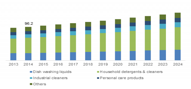 $ 1.3 bn Opportunity by 2024 in the Secondary Alkane Sulfonate Market