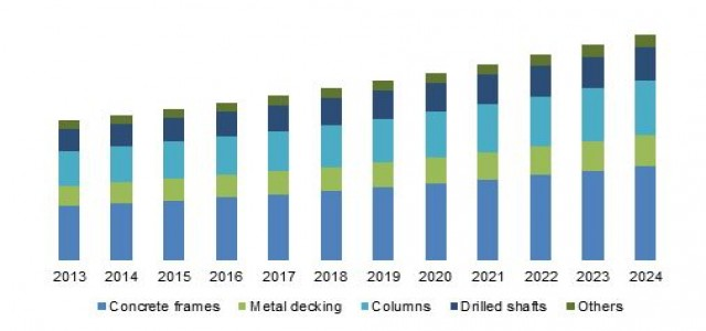 At 4.5% CAGR, Self-Compacting Concrete Market to be worth more than $30.2 Billion by 2024
