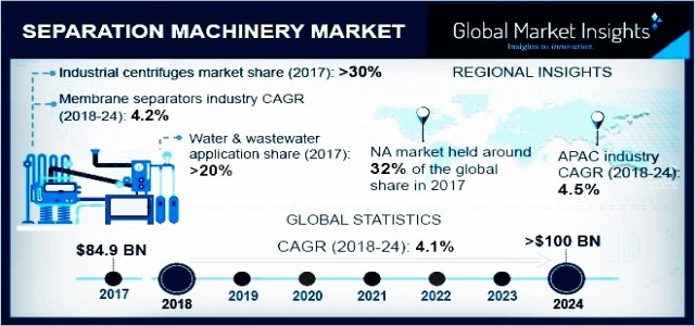 Separation Machinery Market By Products & Regional Forecast 2018-2024