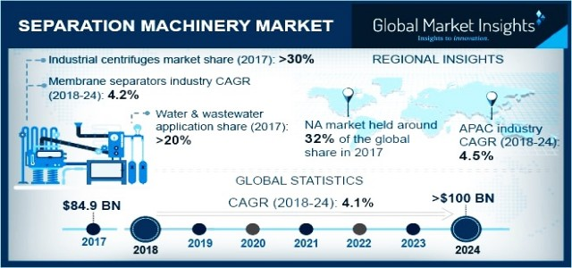 Sandblasting Machines Market Trend & Growth Forecast 2018-2025 By Control System - Automatic, Semi-automatic, Manual