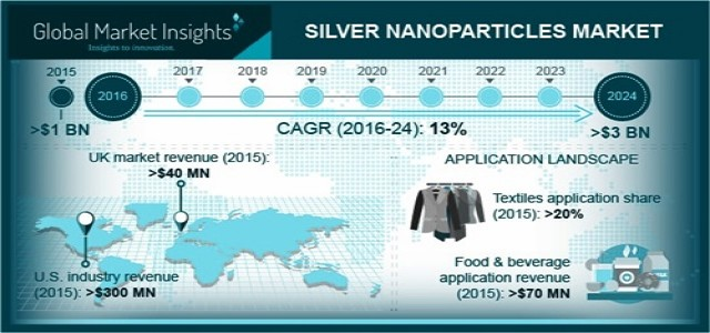 Silver Nanoparticles Market Study Report and In-deep Analysis 2018 to 2024