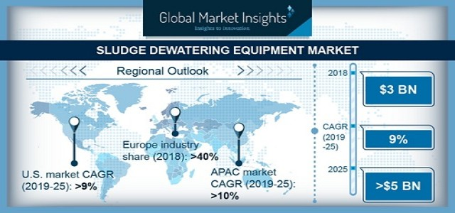 Sludge Dewatering Equipment Market Trends, Industry Overview & Growth Analysis by 2025