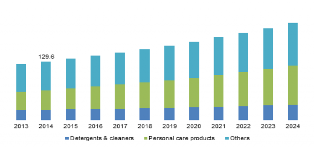 $ 1.5 bn Opportunity by 2024 in the Sodium Lauryl Ether Sulfate Market