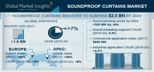 Soundproof Curtains Market Trend & Growth Forecast 2018-2024 By Material - Fiberglass/Glass Wool, Mineral Wool, Plastic Foam