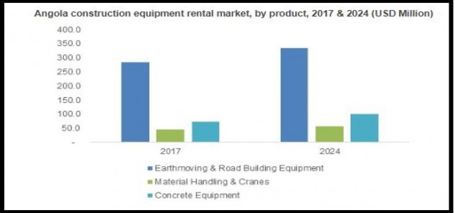 Southern Africa Construction Equipment Rental Market Trend & Growth Forecast 2018-2024 By Product - Earthmoving & Road Building Equipment,  Material Handling & Cranes