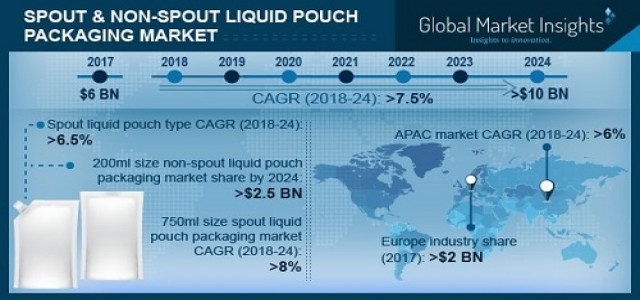 Spout & Non-Spout Liquid Pouch Packaging Market to witness 7.5% CAGR up to 2024