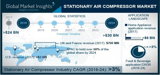 Stationary Air Compressor Market Trend & Growth Forecast 2018-2024 By Lubrication - Oil Free, Oil Filled