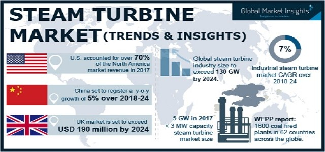 Steam Turbine Market Overview, Growth Analysis & Forecast by 2024