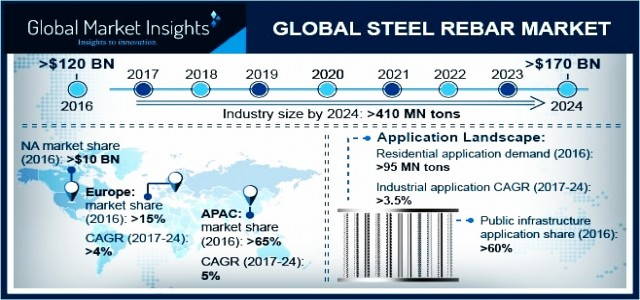 Steel Rebar Market Trend & Growth Forecast 2018-2024 By Process - Basic Oxygen Steelmaking, Electric Arc Furnace
