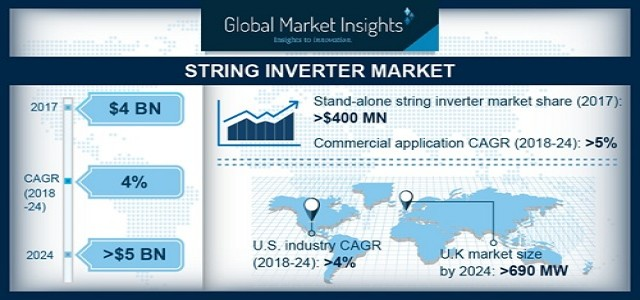 String Inverter Market By Power Class 2019 - Single Phase, Three Phase