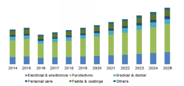 Strontium Market to witness high growth in near future