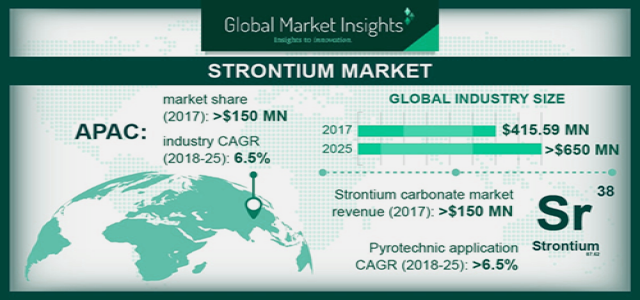 Strontium Market 2018 Growth Drivers, Product Value, and Volume Analysis By 2025