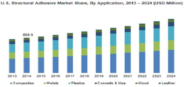 Structural Adhesives Market to achieve 4% growth by 2024