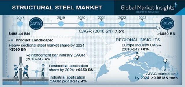 Structural Steel Market 2024 By Product - Heavy Structural Steel, Light Structural Steel