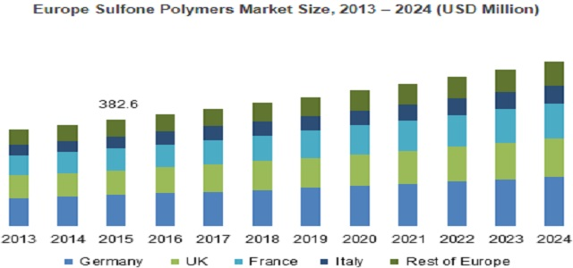 Sulfone Polymers Market By End-User (Consumer Goods, Electrical & Electronics, Aerospace, Automotive, Medical, Industrial) 2018 – 2024