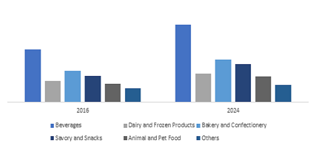 Synthetic Food Market will witness over 5% CAGR up to 2024