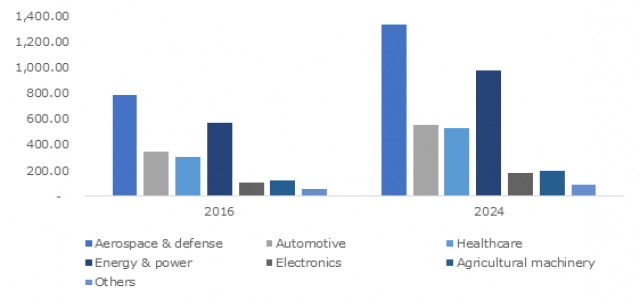 Thermal Spray Coating Market Share, Growth Forecast- Global Industry Outlook