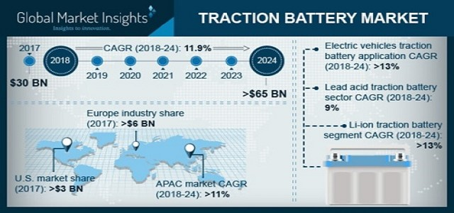 Traction Battery Market to grow at a CAGR of 11% to reach USD 65bn by 2024