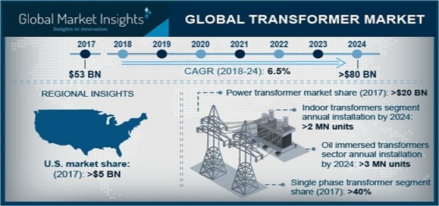 Transformer Market Trends, Industry Analysis & Growth Opportunities by 2024