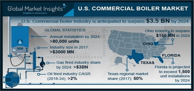 U.S. Commercial Boiler Market is set to exceed USD 3.5 Billion by 2024