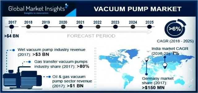 Vacuum Pump Market Trend & Growth Forecast 2018-2025 By Product - Low Vacuum, Medium Vacuum, High Vacuum