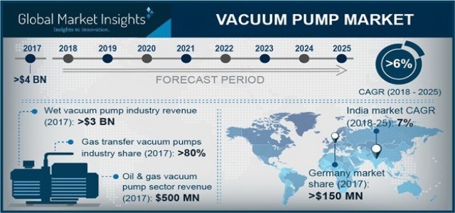 Vacuum Pump Market by products & regional Analysis 2018-2025