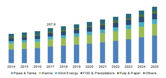 Vinyl Ester Market Growth Set to Surge Significantly during 2018 – 2025