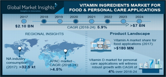 Vitamin Ingredients Market for Food & Personal Care Applications worth over $7 bn by 2024