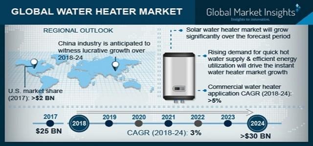 Water Heater Market is Set to Hit USD 30 Billion by 2024