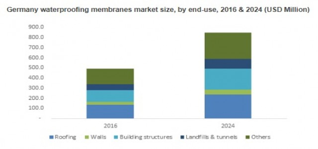 Waterproofing Membranes Market 2018 to 2024 By Product - Polymers, Polymer Modified Cement, Bitumen