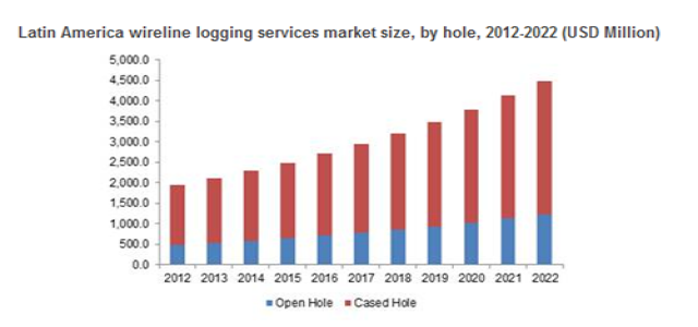 Wireline Logging Services Market in Slickline technology to grow at 7.4% CAGR till 2022