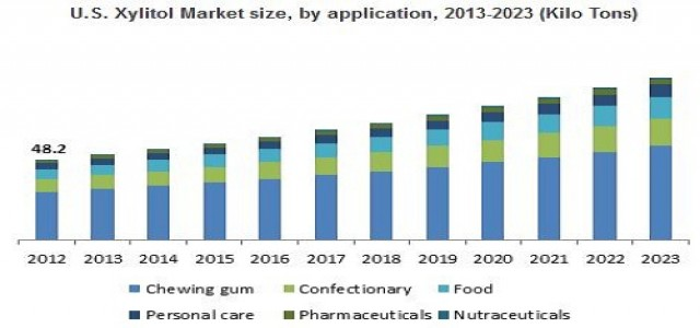 Xylitol Market Trends, Growth Analysis & Business Opportunities by 2023