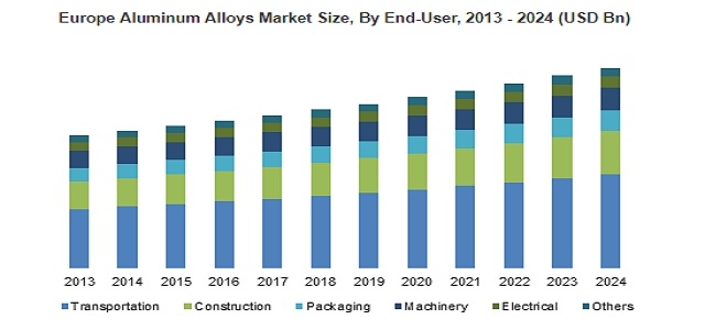 Aluminum Alloys Market will grow at 5% CAGR up to 2024