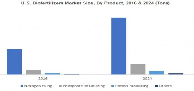 Biofertilizers Market Analysis, Business Opportunities & Growth Forecast by 2024