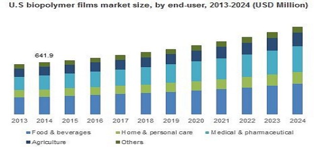 Biopolymer Films Market Growth Analysis, Trends & Future Opportunities by 2024