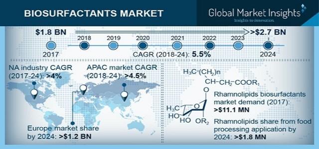 Biosurfactants Market to reach USD 2.7 bn by 2024