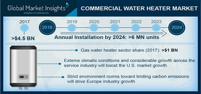 Commercial Water Heater Market Growth Analysis, Industry Trends, & Growth Opportunities 2024
