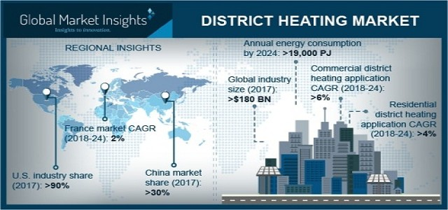 District Heating Market Business Opportunities, Current Trends, Market Challenges & Global Industry Analysis by 2024